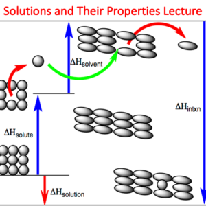 Solutions and Their Properties Lecture (Chemistry)